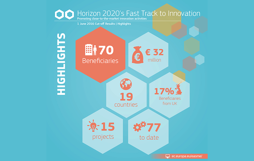 European Commission eases market access for 15 innovative projects with €32 million