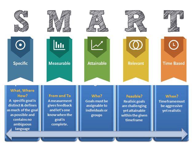 A table with defining the SMART goals